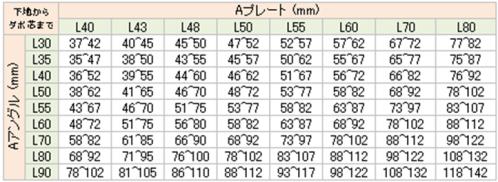 Aアングル・Aプレート(2次式金物)使用寸法表